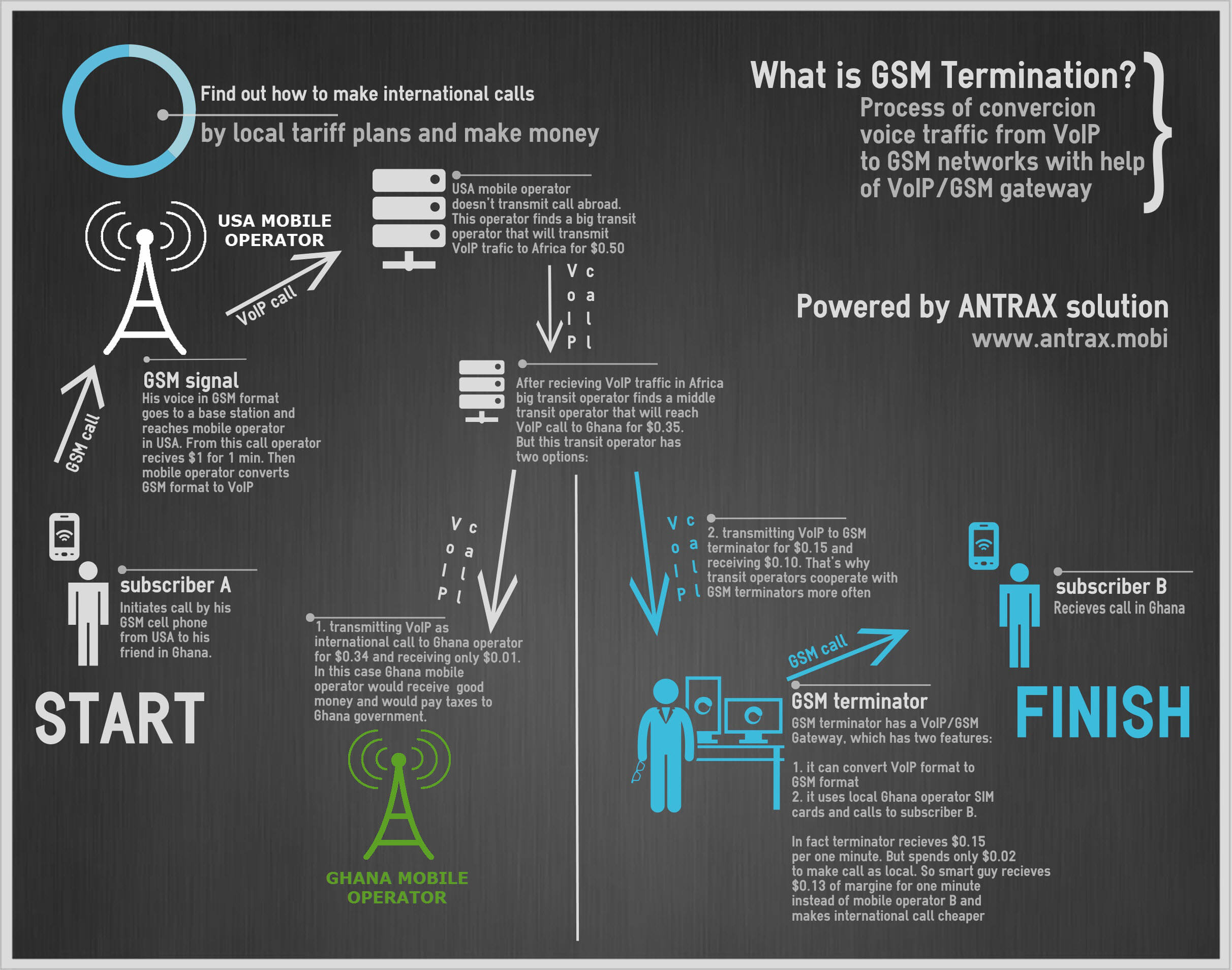gsm termination infographic