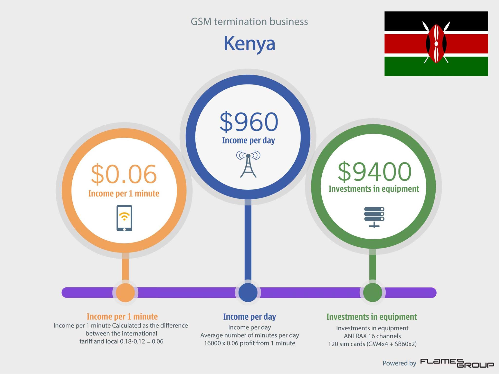 GSM termination in Kenya - Infographic ANTRAX