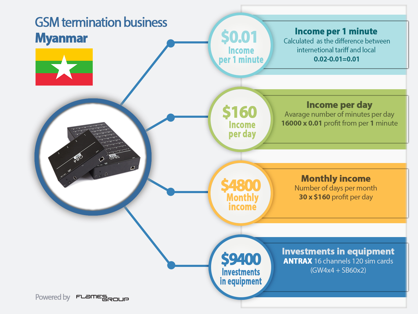 GSM termination in Myanmar - Infographic ANTRAX