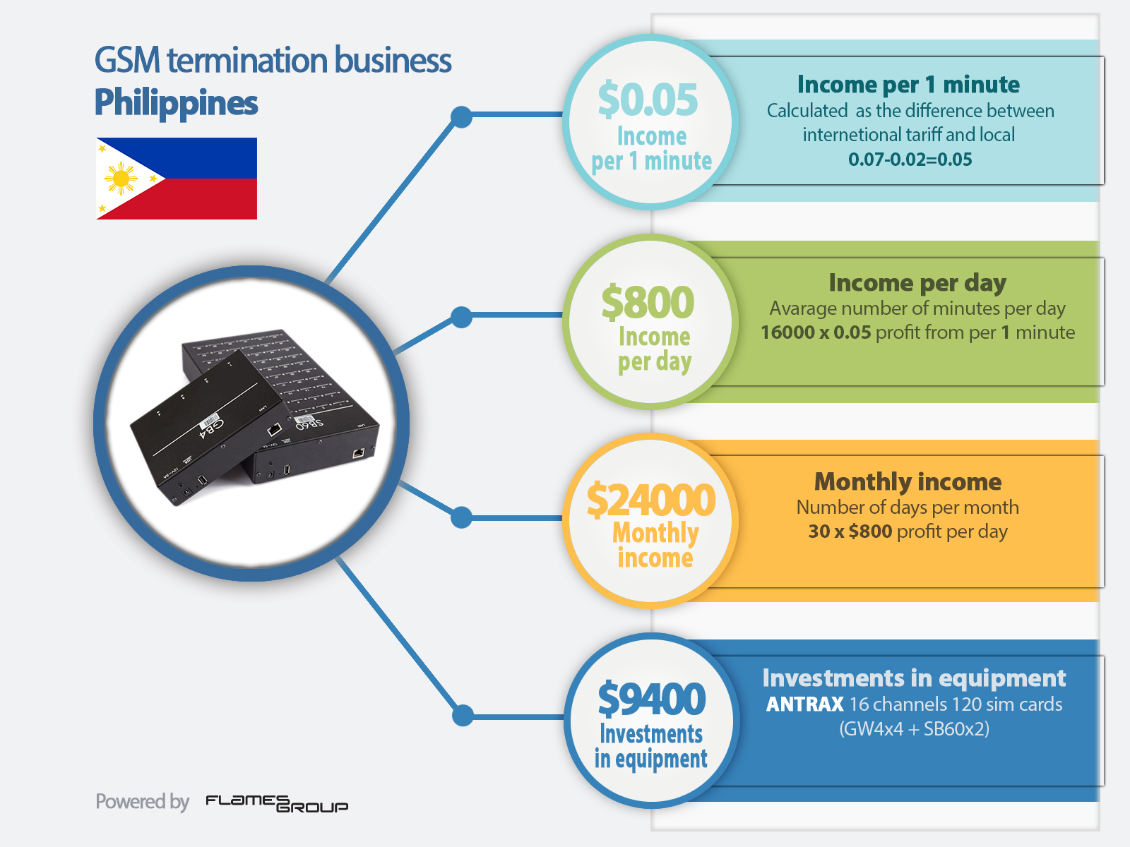 GSM termination in Philippines - Infographic ANTRAX