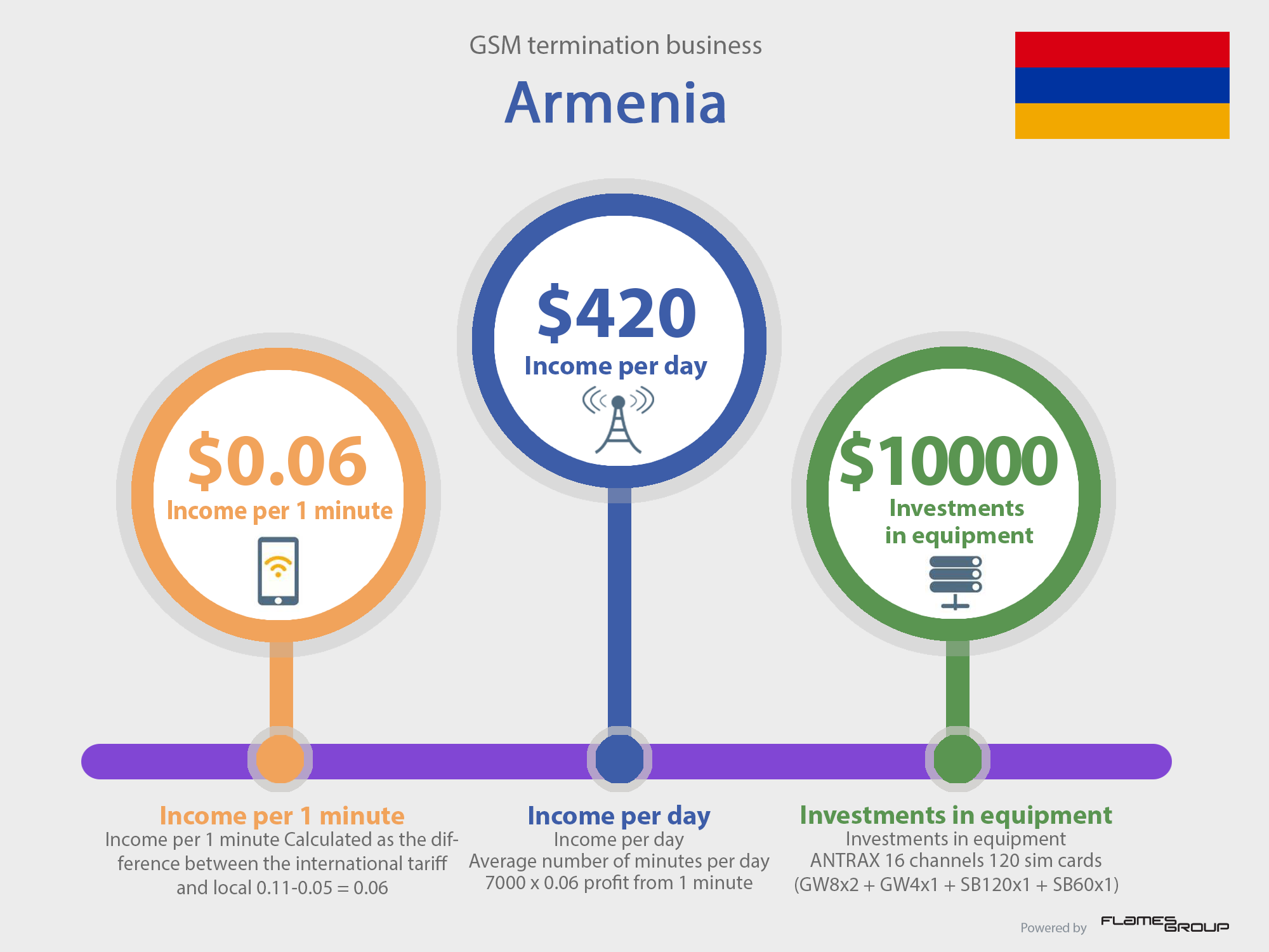 GSM termination in Armenia - Infographic ANTRAX