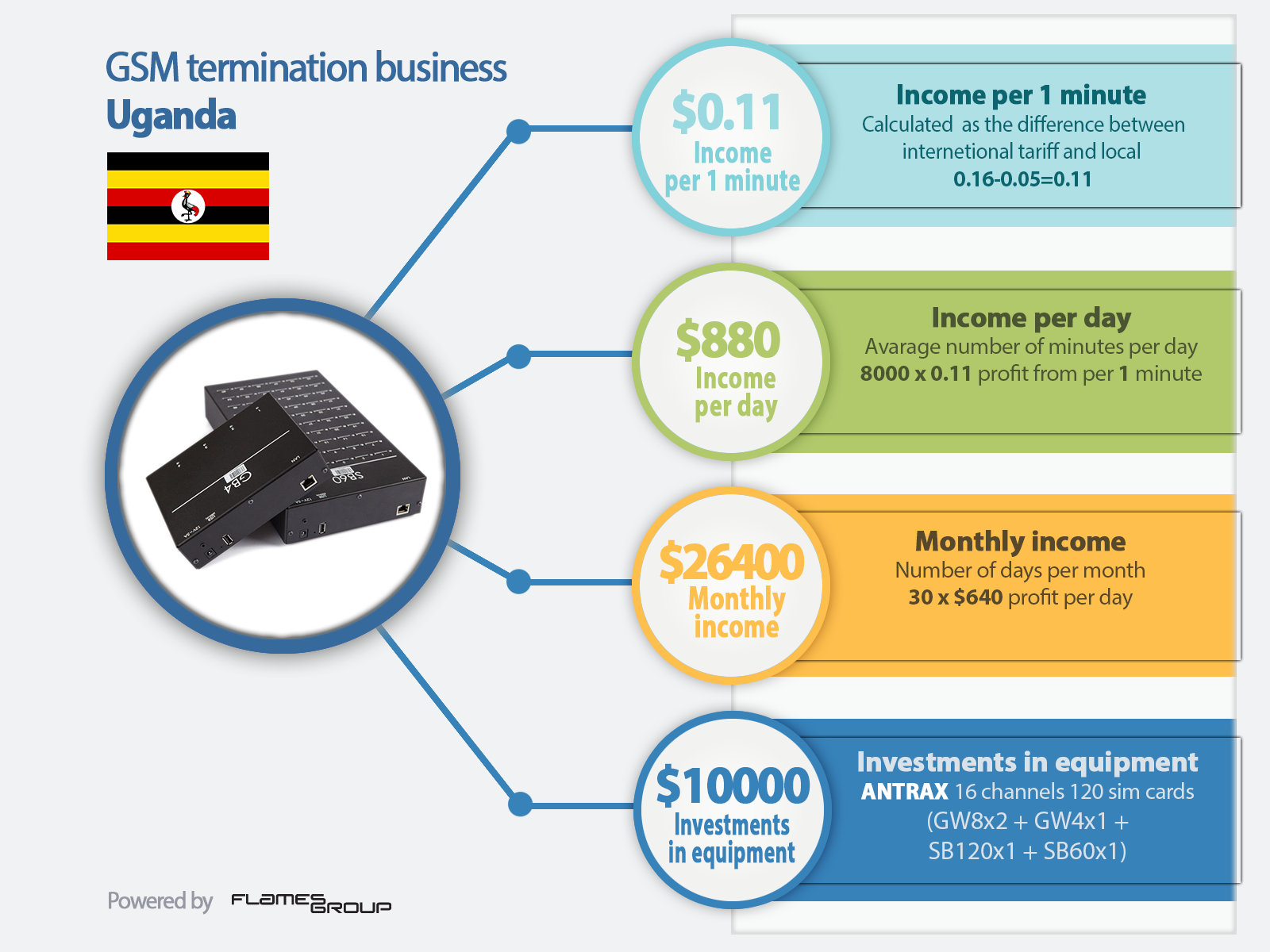 GSM termination in Uganda - Infographic ANTRAX
