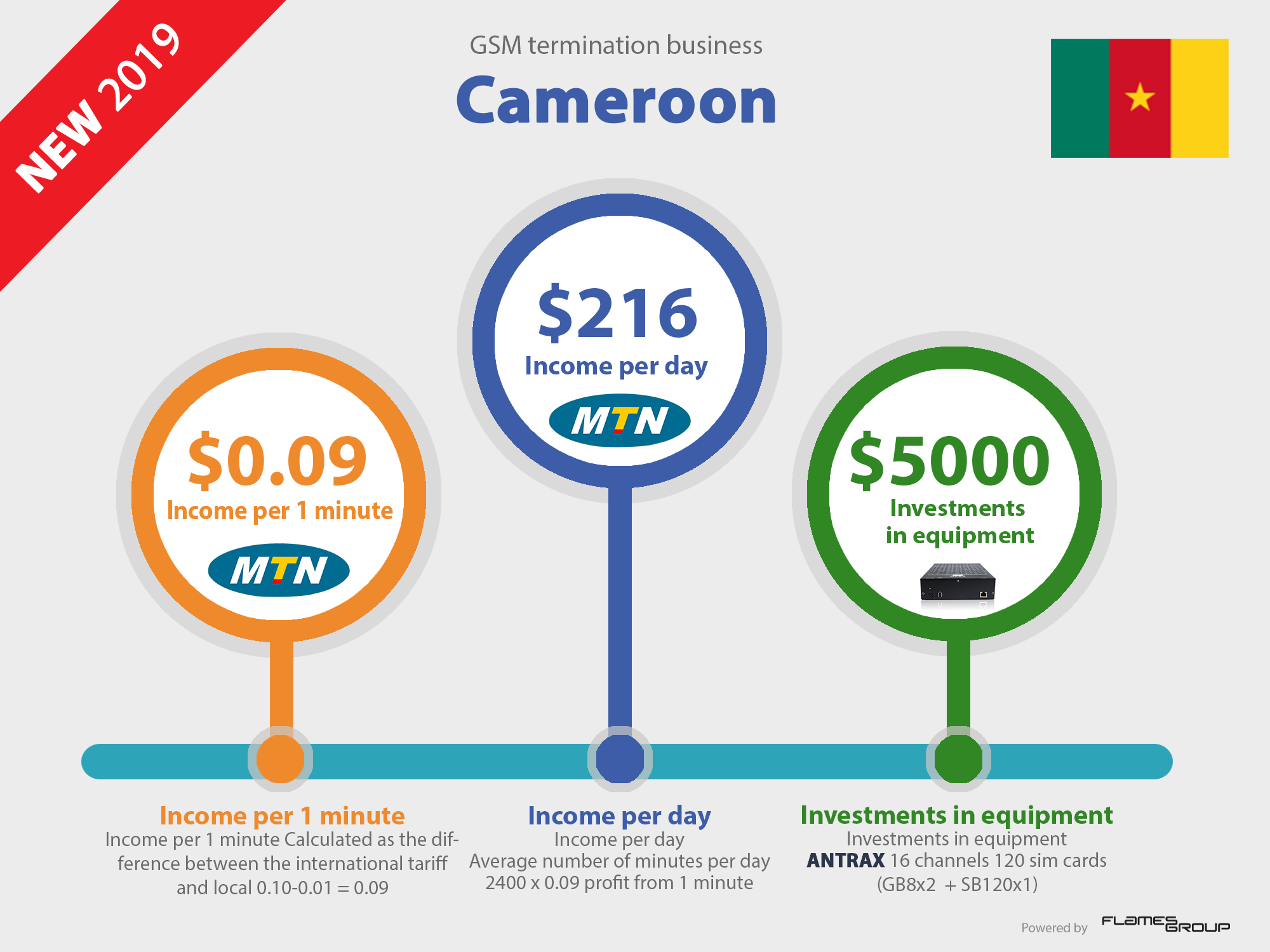 Call VoIP GSM termination business profit in Cameroon Infographic ANTRAX 2019