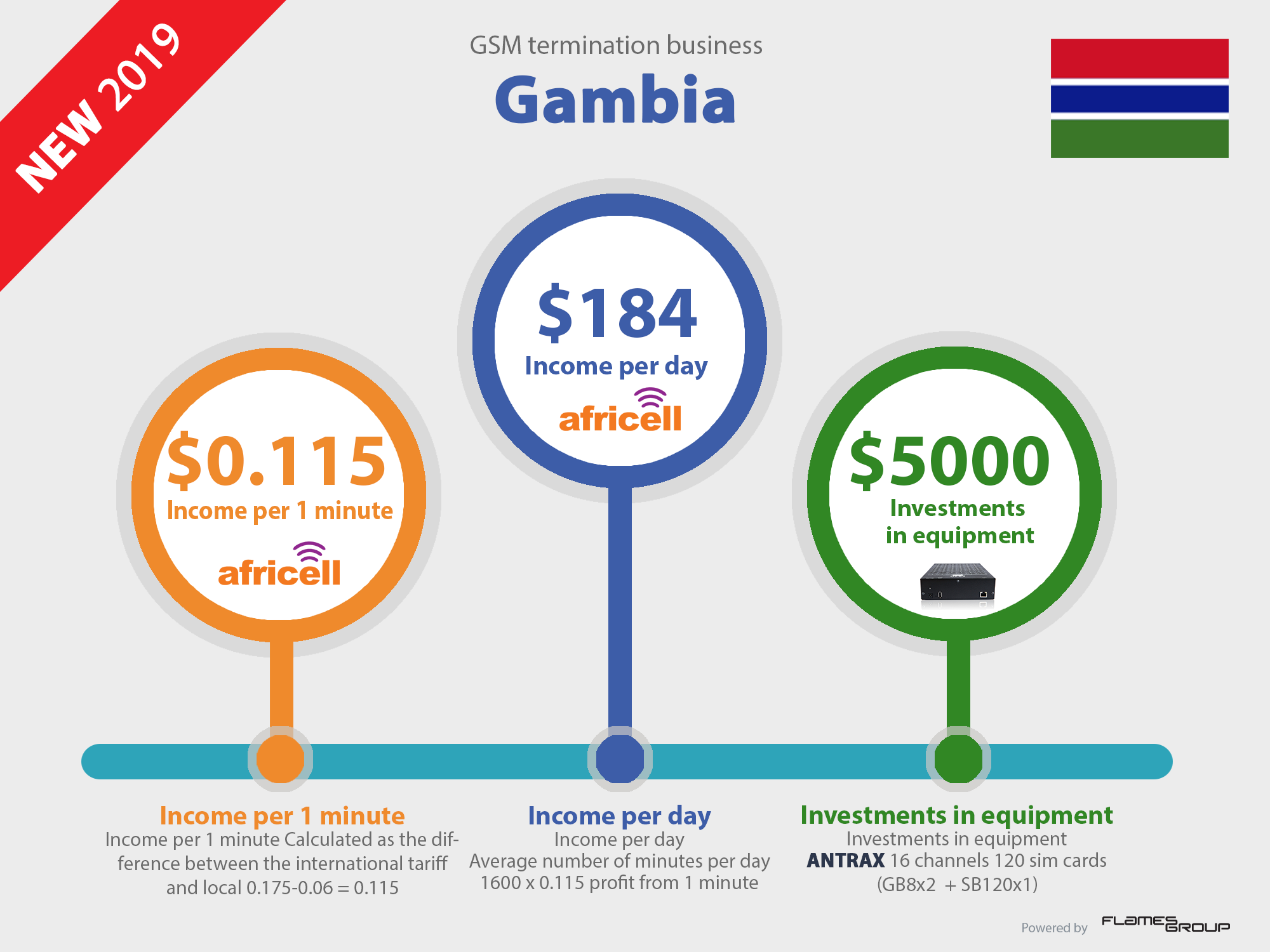 Call VoIP GSM termination business profit in Gambia Infographic ANTRAX 2019