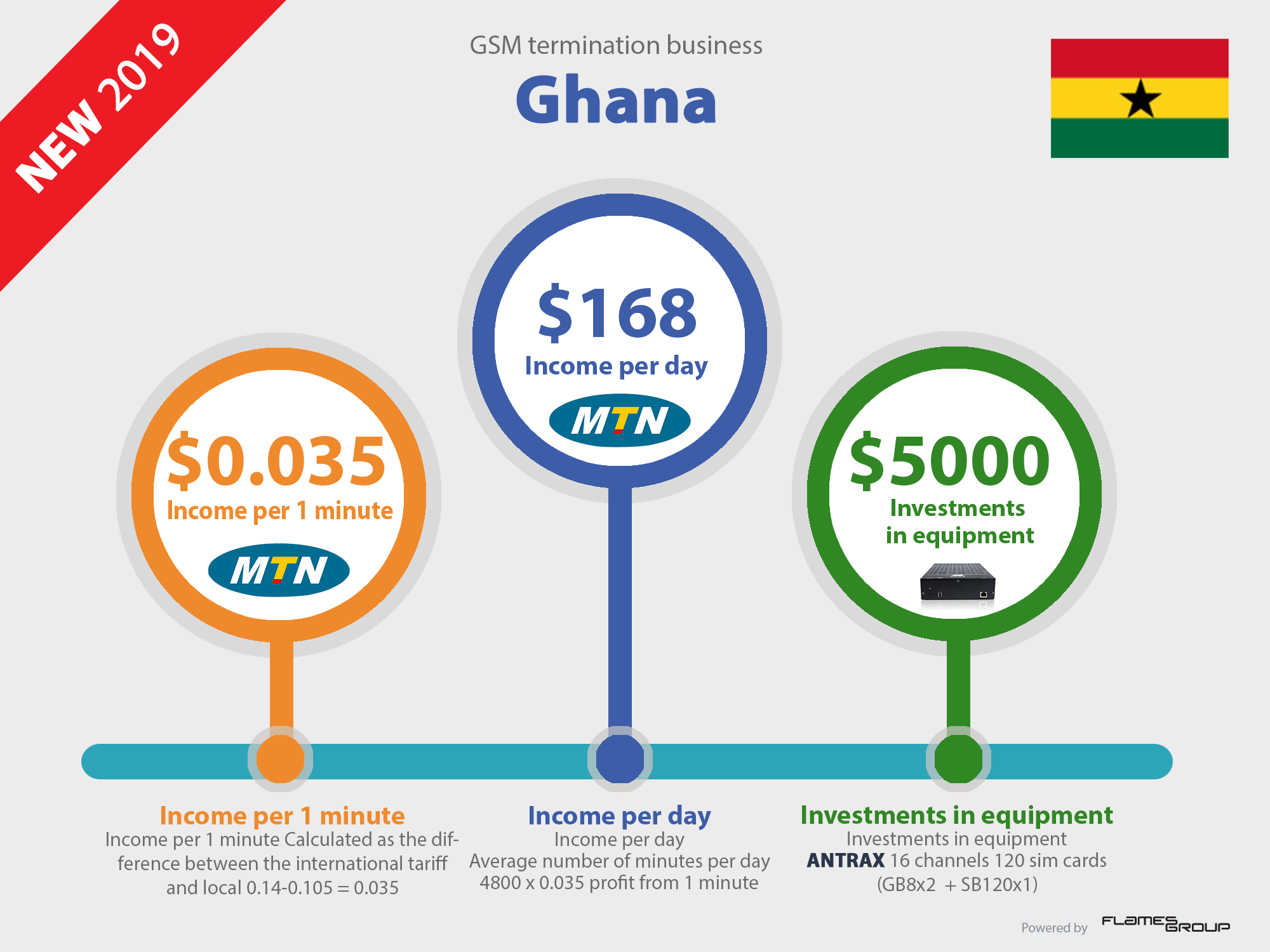 Call_VoIP_GSM_termination_business_profit_in_Ghana_Infographic_ANTRAX_2019-new