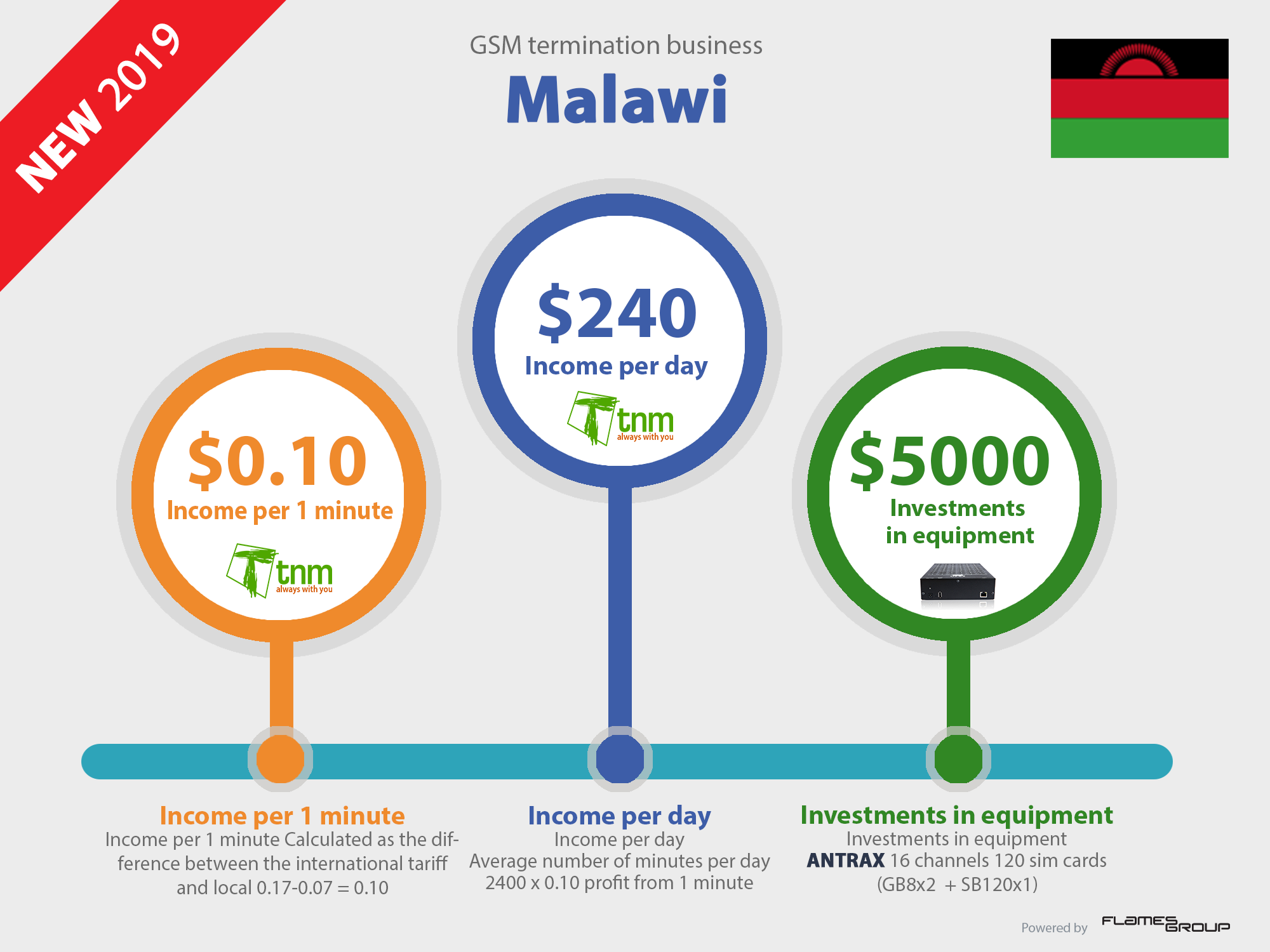 Call VoIP GSM termination business profit in Malawi Infographic ANTRAX 2019