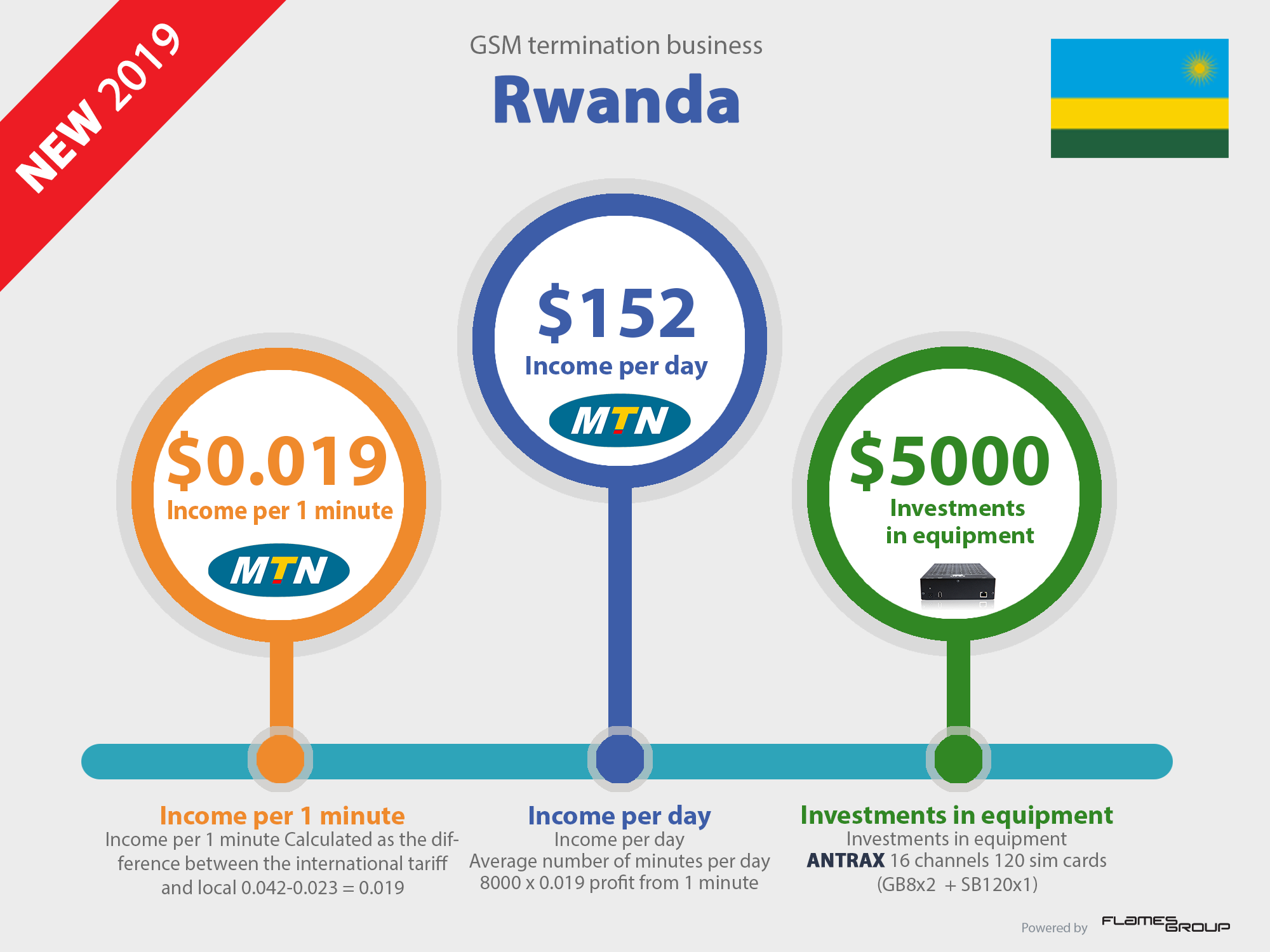 Call VoIP GSM termination business profit in Rwanda Infographic ANTRAX 2019