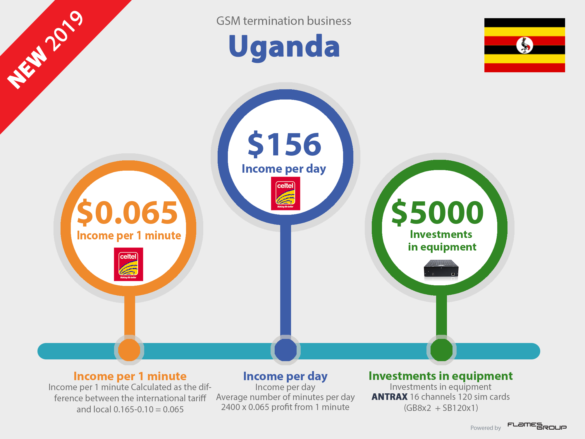 Call_VoIP_GSM_termination_business_profit_in_Uganda_Infographic_ANTRAX_2019-new